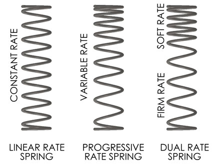 On the Rocks... a Blog: Understanding Suspension Spring Dynamics ...