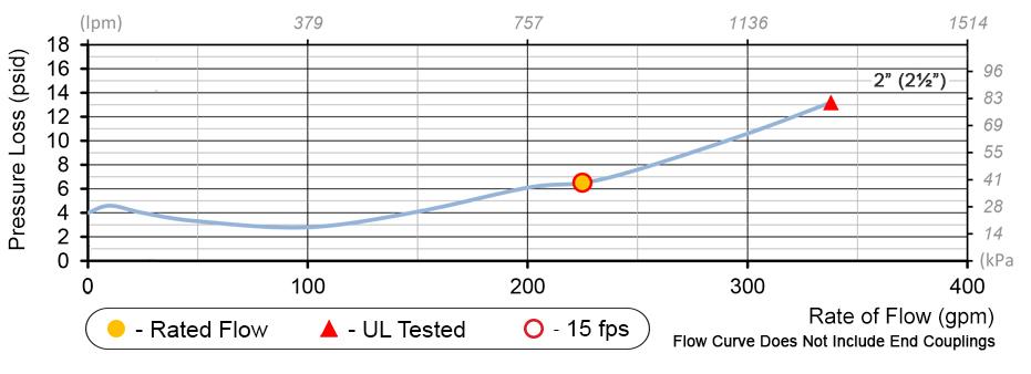 Deringer 20 Flow Chart