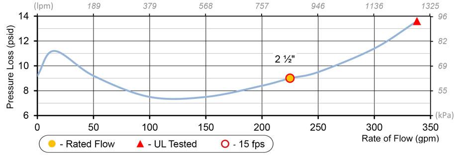 2.5 Deringer Flow Chart