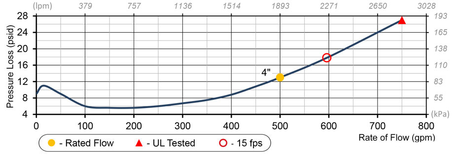 Deringer 30 Flow Chart