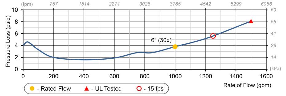 6 Deringer 30x Flow Chart