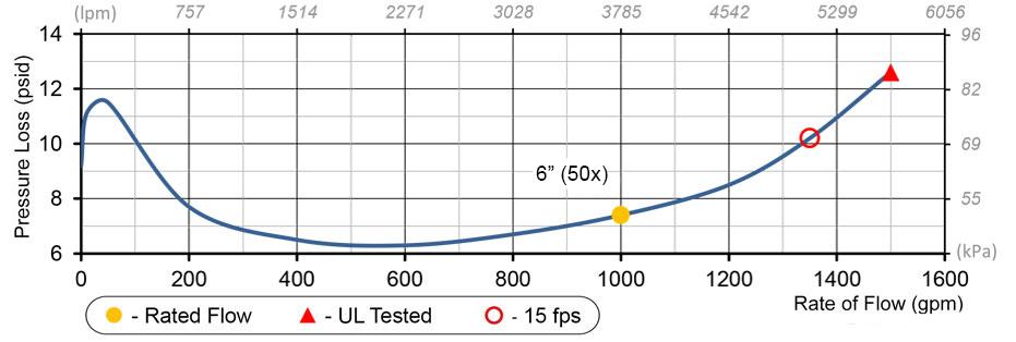 6 50x Deringer Flow Chart